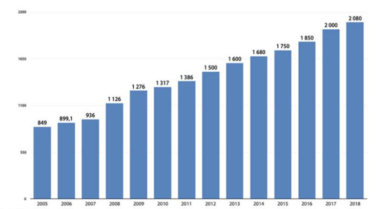 Jaka jest płaca minimalna w 2019 roku - ile za godzine brutto na reke
